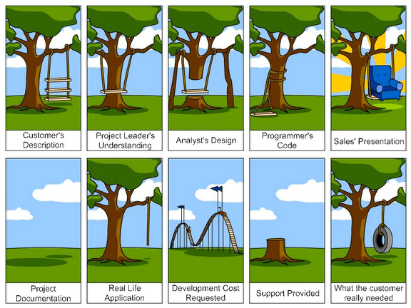 Project perceptions